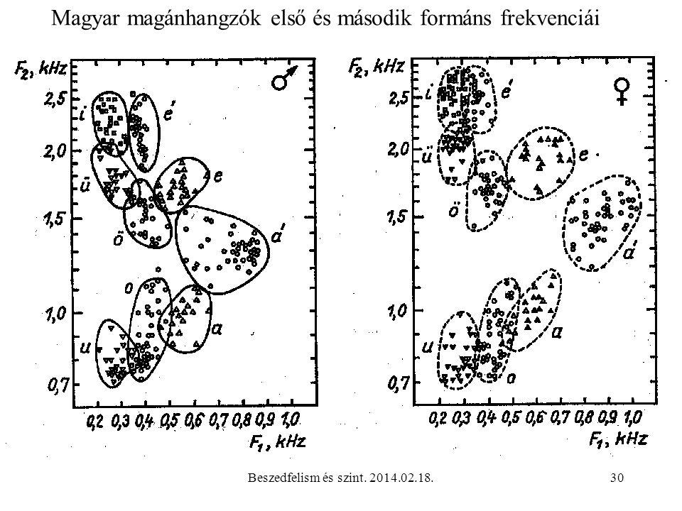 Magyar magánhangzók első és második formáns frekvenciái