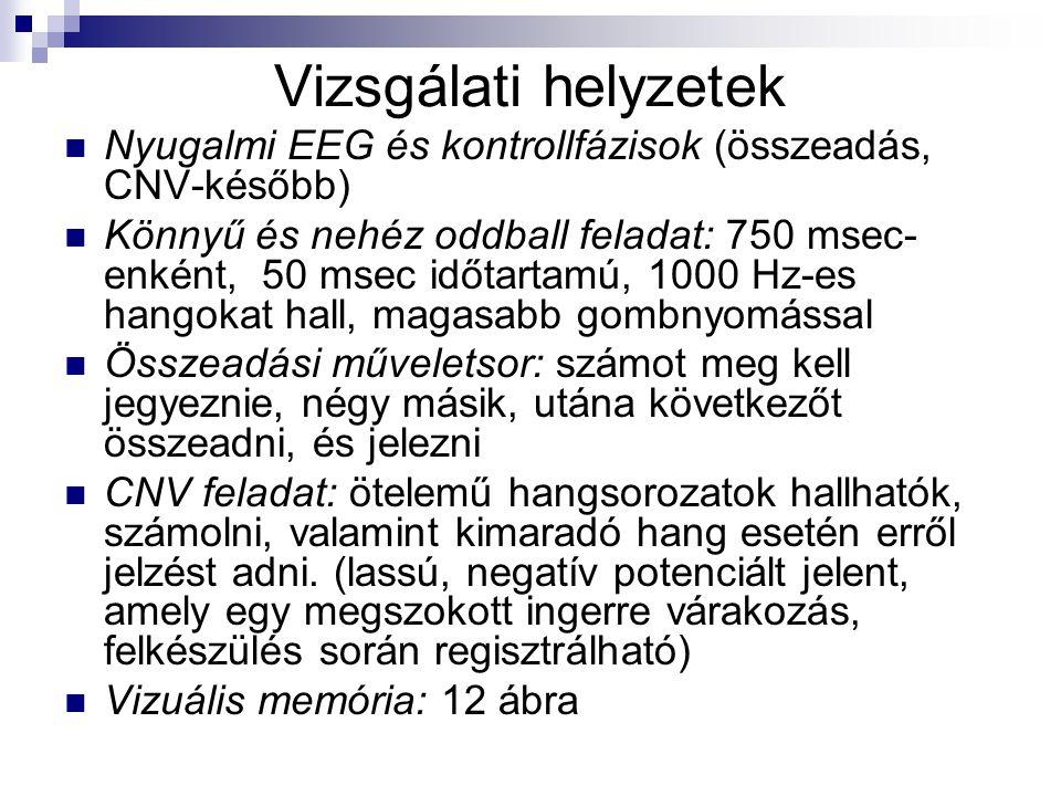 Vizsgálati helyzetek Nyugalmi EEG és kontrollfázisok (összeadás, CNV-később)