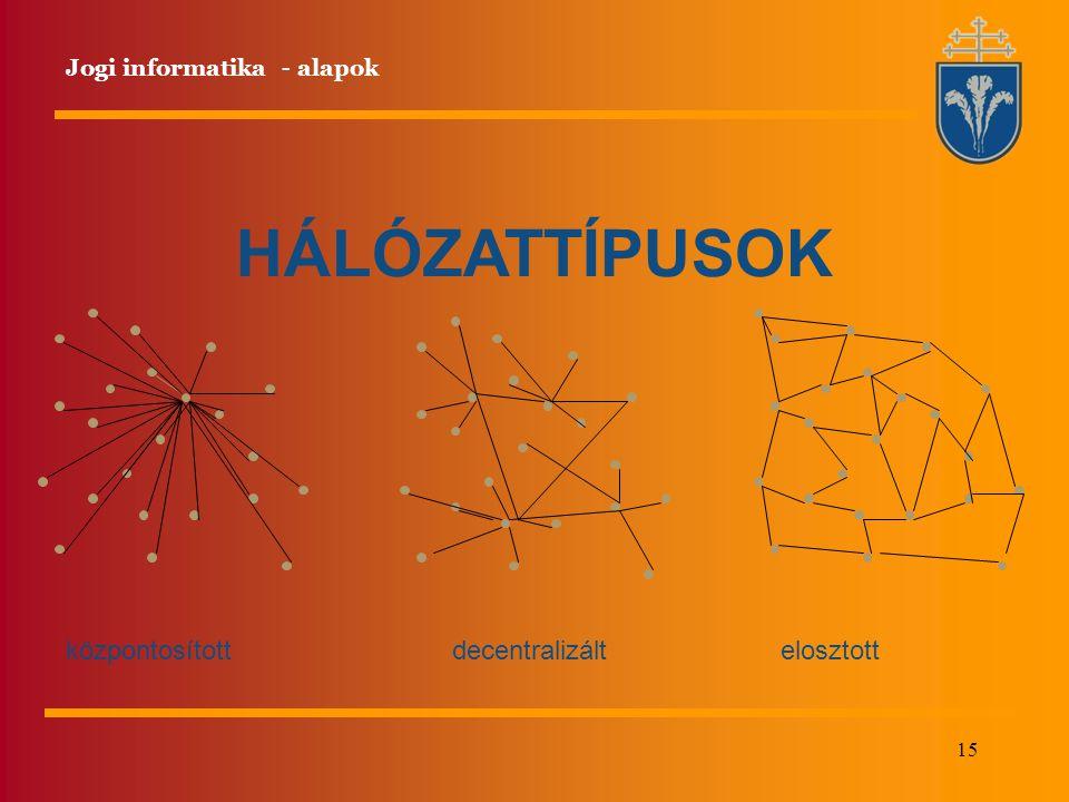 HÁLÓZATTÍPUSOK központosított decentralizált elosztott