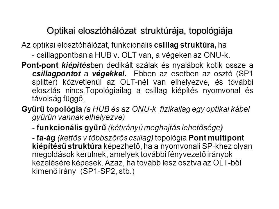 Optikai elosztóhálózat struktúrája, topológiája