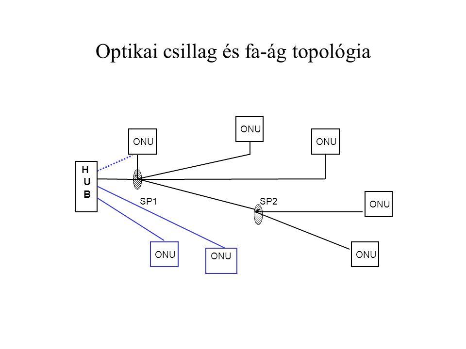Optikai csillag és fa-ág topológia