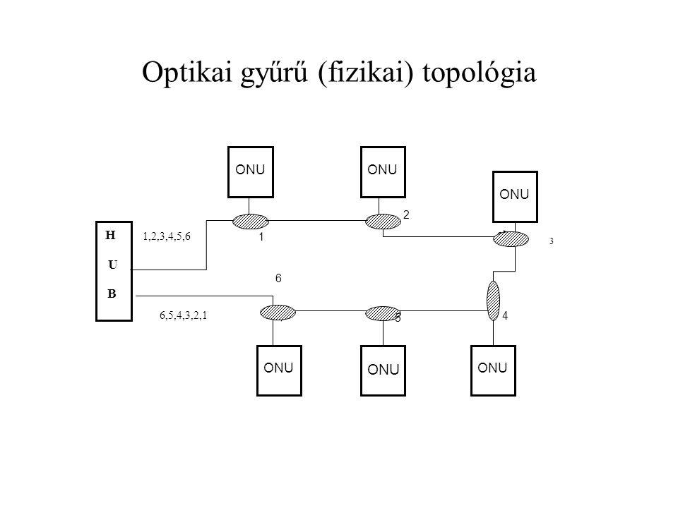 Optikai gyűrű (fizikai) topológia