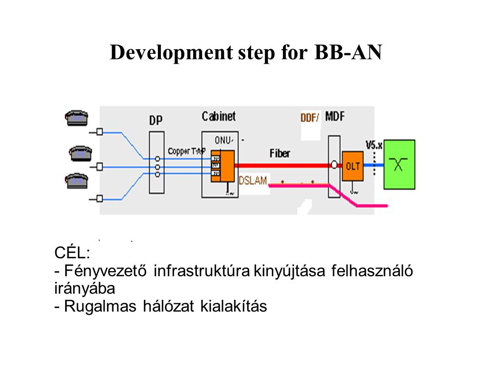 Development step for BB-AN