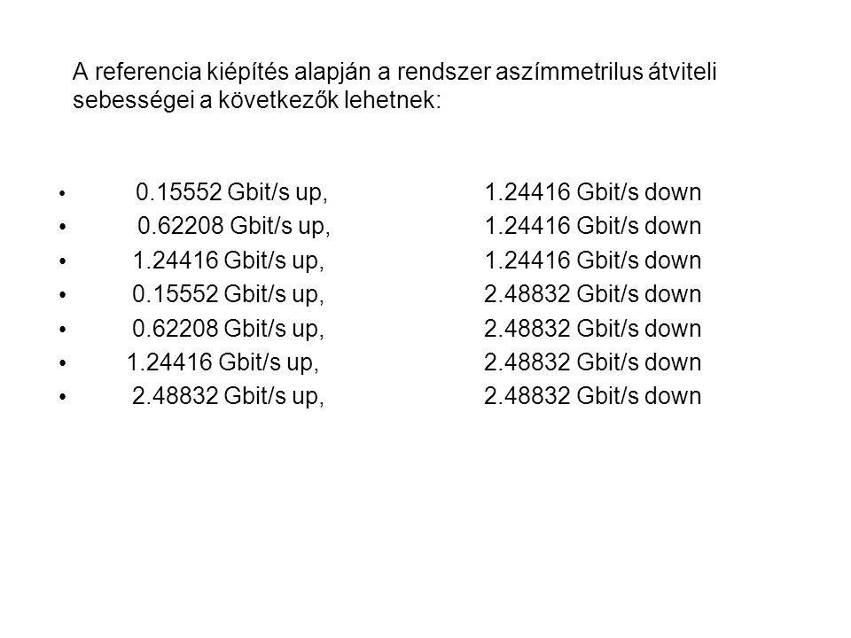 A referencia kiépítés alapján a rendszer aszímmetrilus átviteli sebességei a következők lehetnek: