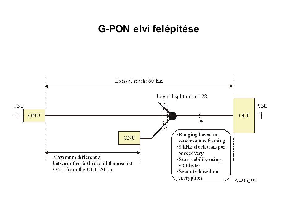 G-PON elvi felépítése