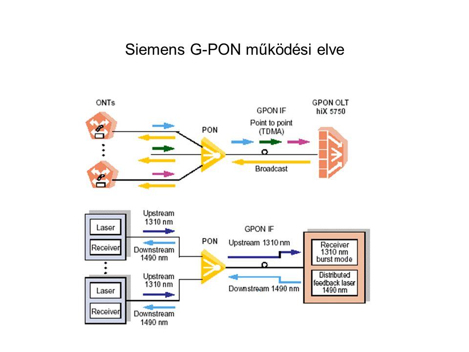 Siemens G-PON működési elve