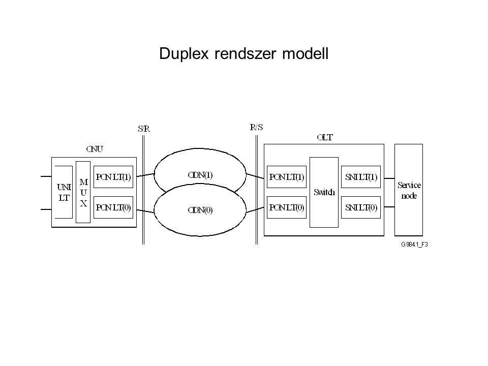 Duplex rendszer modell