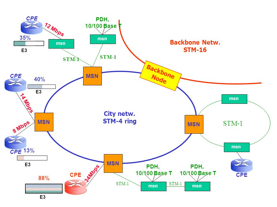 STM-1 Backbone Netw. STM-16 Backbone Node City netw. STM-4 ring CPE