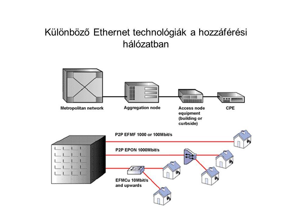 Különböző Ethernet technológiák a hozzáférési hálózatban
