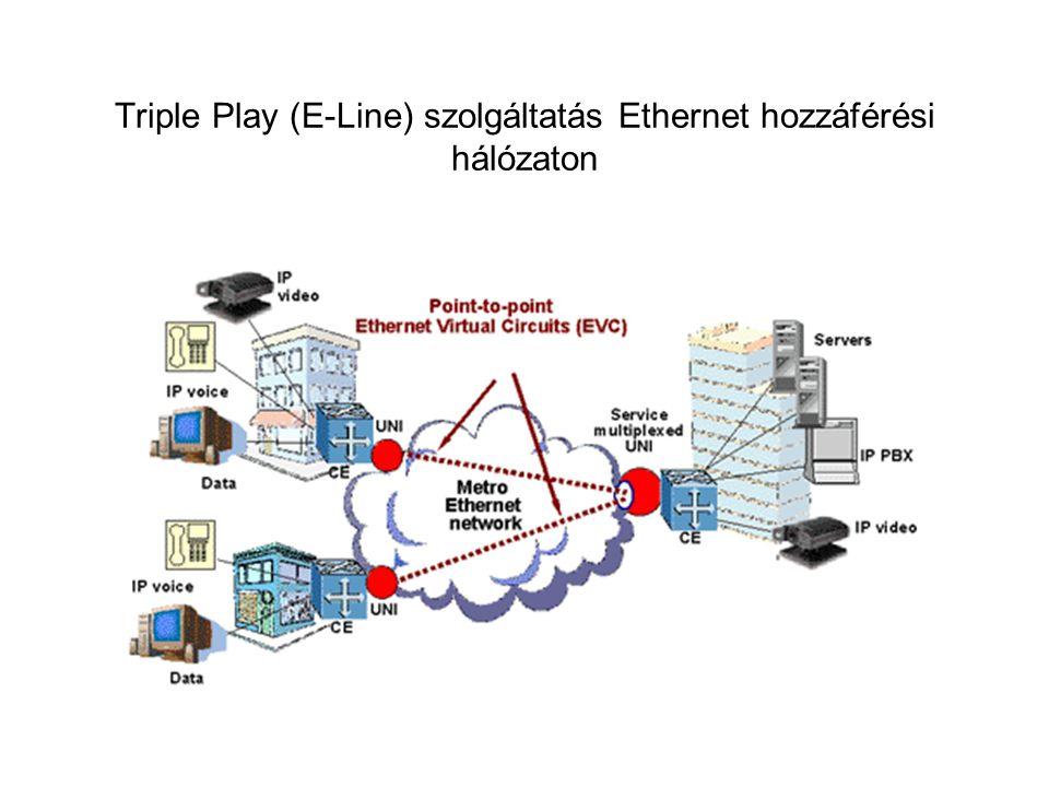 Triple Play (E-Line) szolgáltatás Ethernet hozzáférési hálózaton