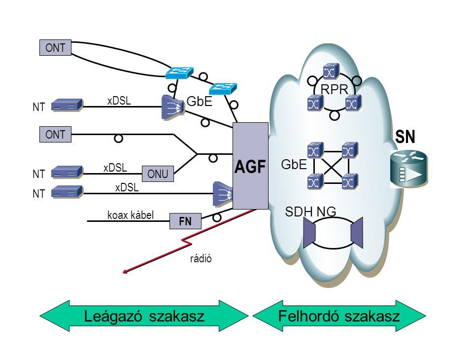 SN AGF Leágazó szakasz Felhordó szakasz RPR GbE GbE SDH NG ONT xDSL NT