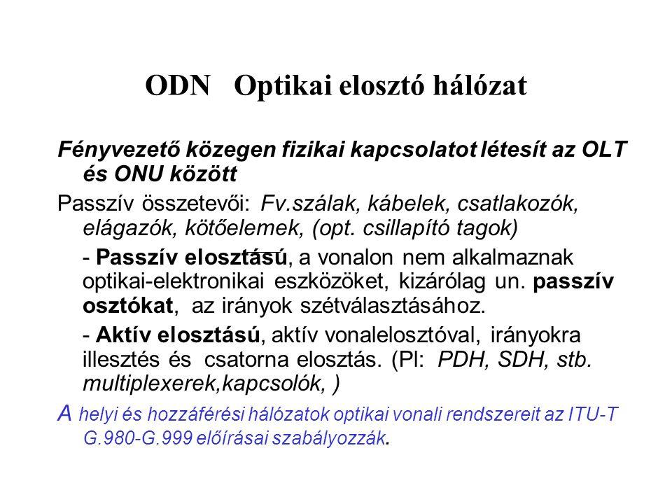 ODN Optikai elosztó hálózat