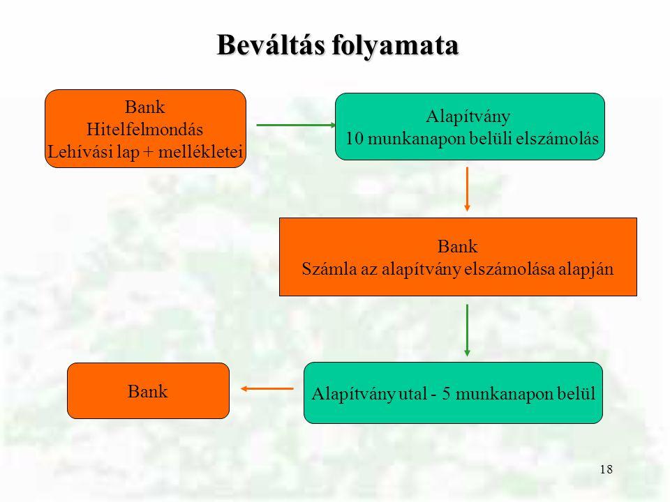 Beváltás folyamata Bank Alapítvány Hitelfelmondás