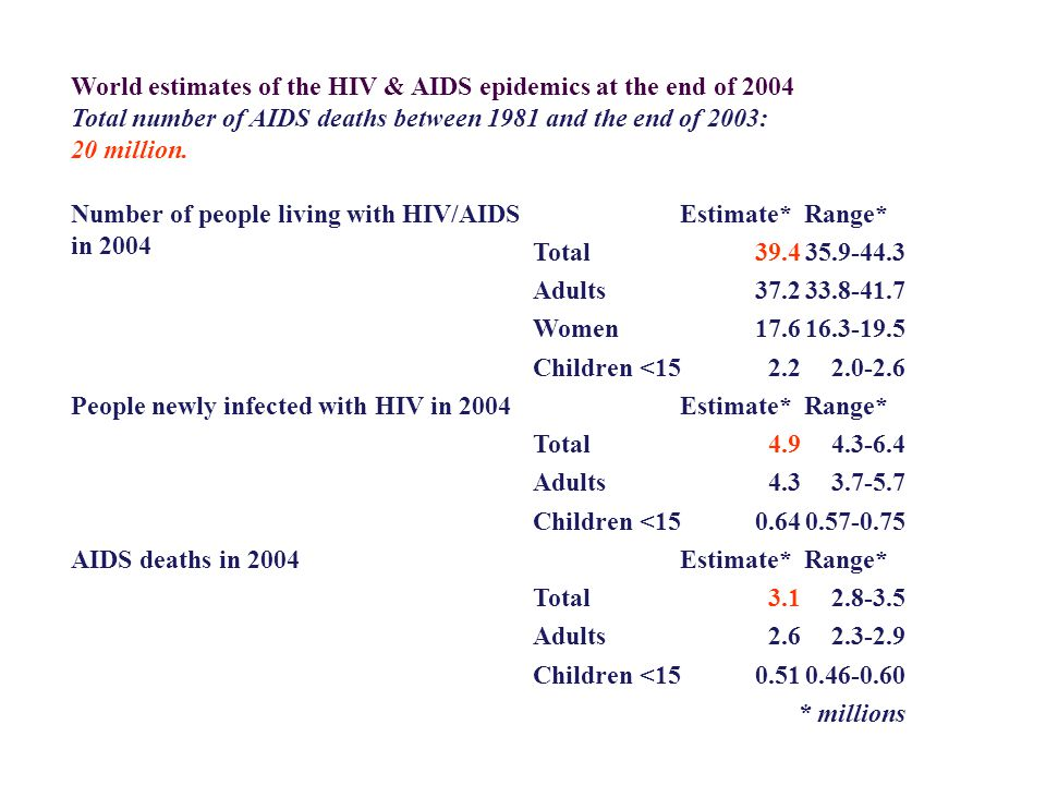 World estimates of the HIV & AIDS epidemics at the end of 2004