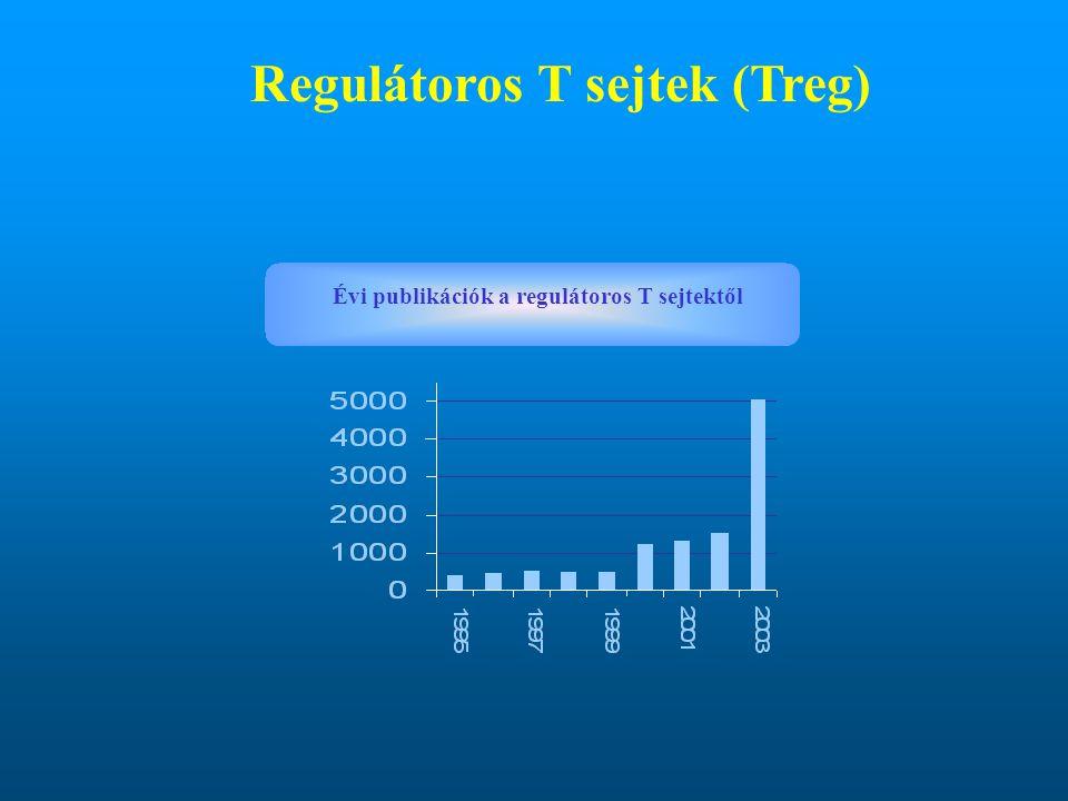 Regulátoros T sejtek (Treg)