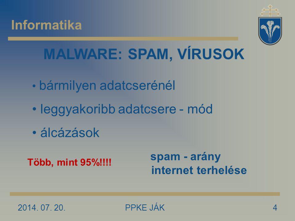 MALWARE: SPAM, VÍRUSOK Informatika leggyakoribb adatcsere - mód