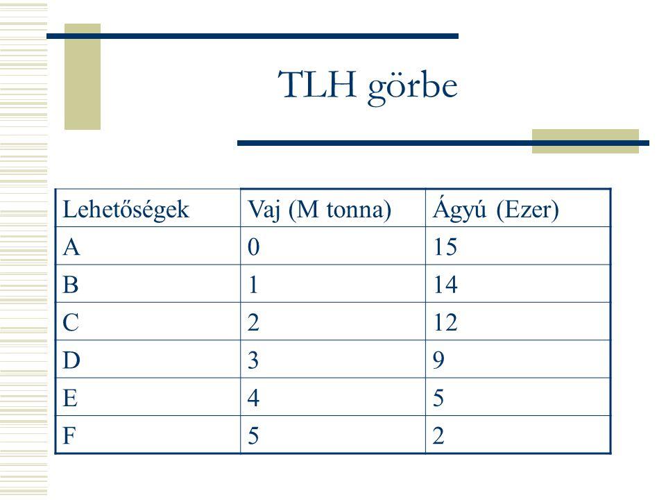 TLH görbe Lehetőségek Vaj (M tonna) Ágyú (Ezer) A 15 B 1 14 C 2 12 D 3