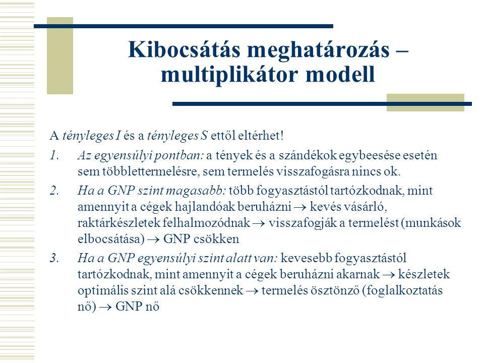 Kibocsátás meghatározás – multiplikátor modell