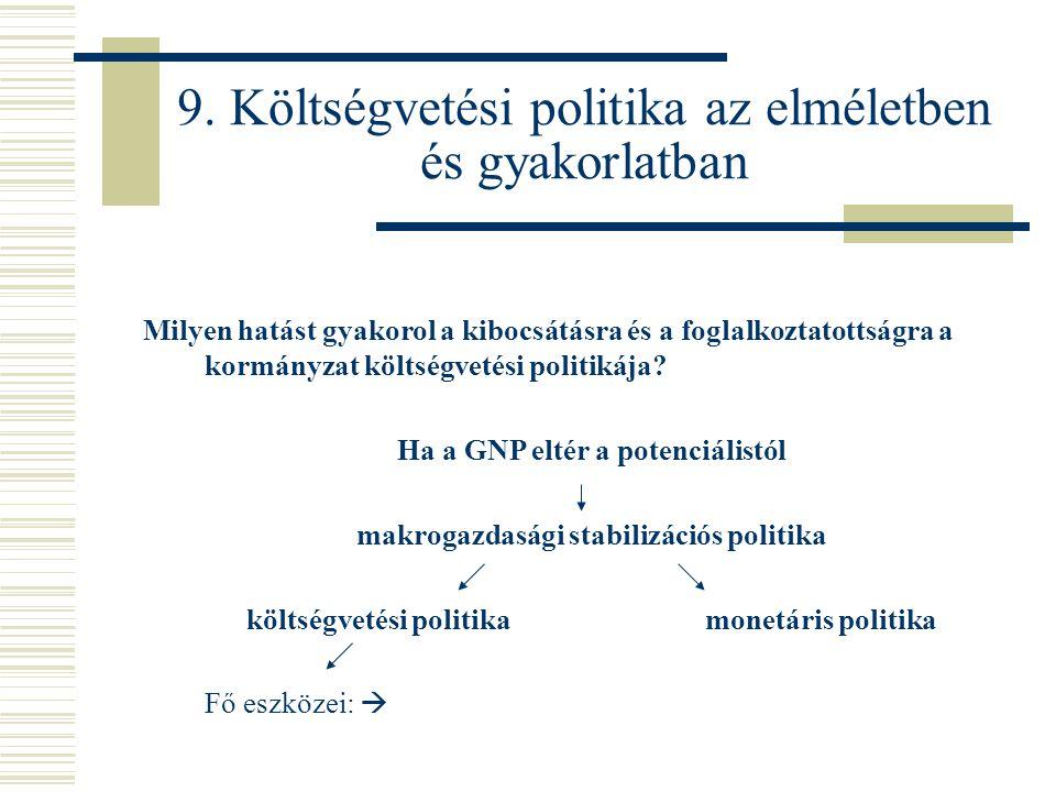 9. Költségvetési politika az elméletben és gyakorlatban