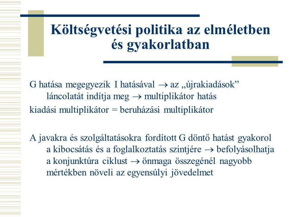 Költségvetési politika az elméletben és gyakorlatban