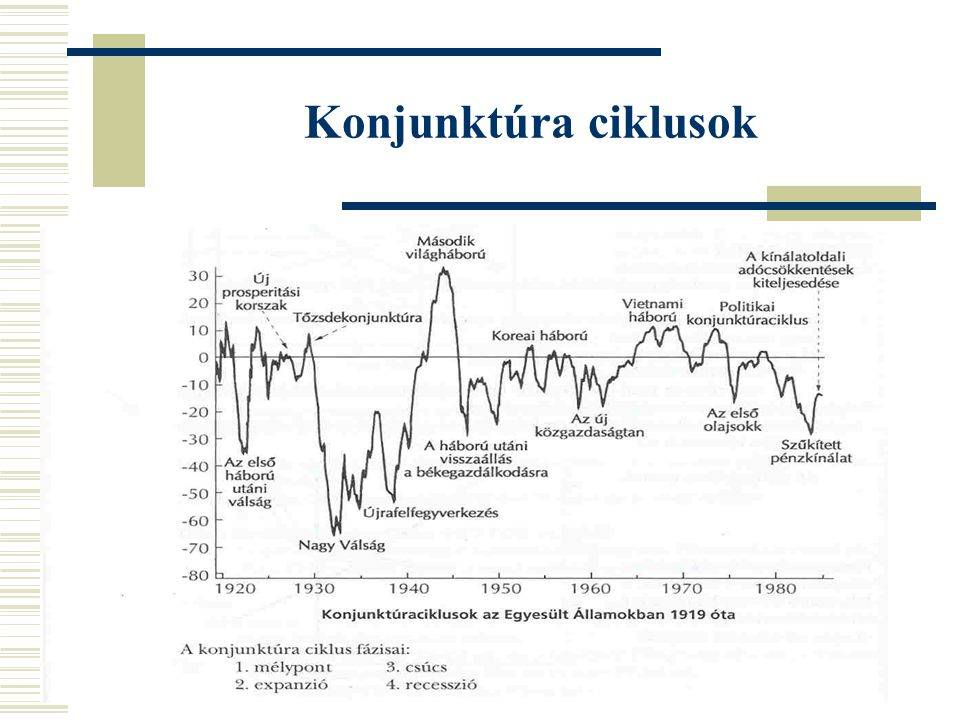 Konjunktúra ciklusok
