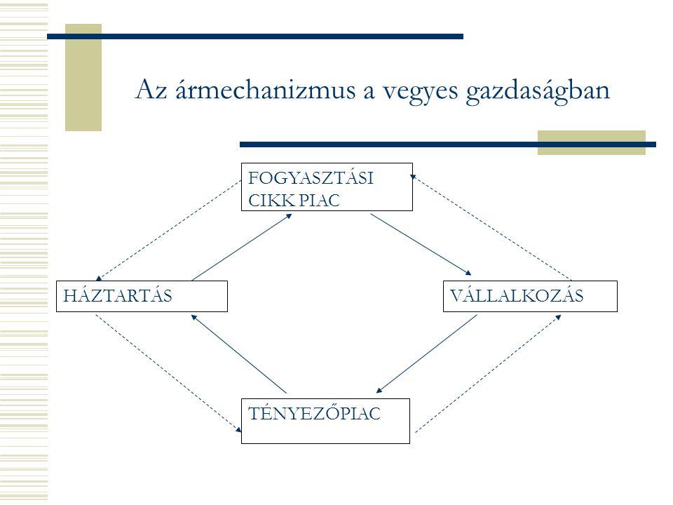 Az ármechanizmus a vegyes gazdaságban