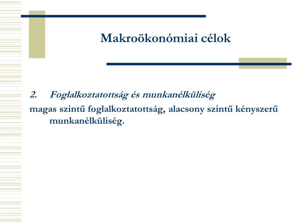 Makroökonómiai célok 2. Foglalkoztatottság és munkanélküliség