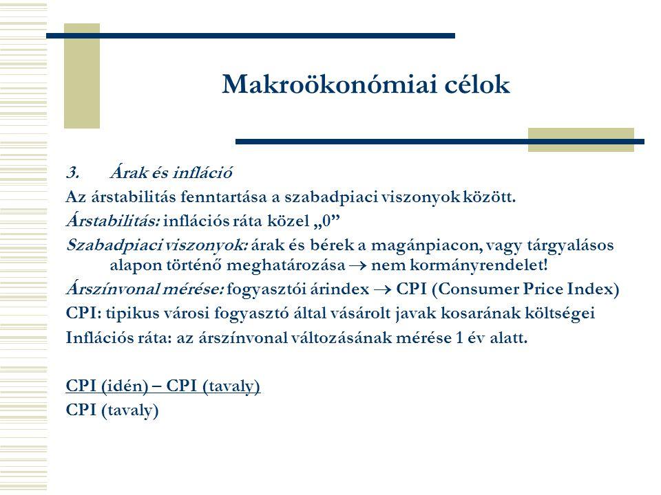 Makroökonómiai célok 3. Árak és infláció