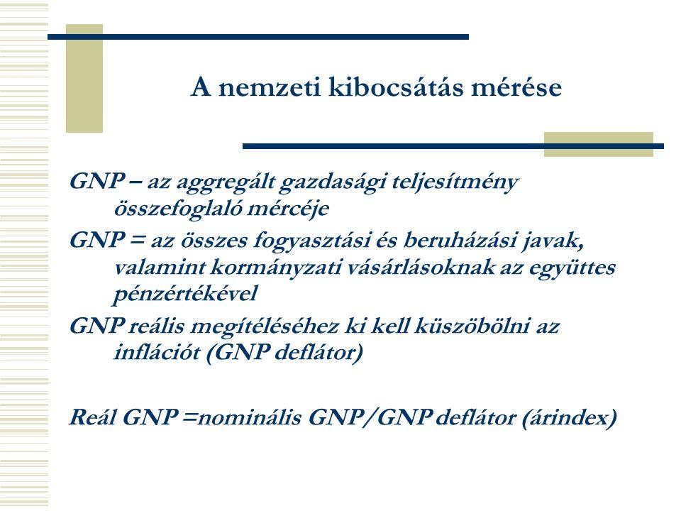 A nemzeti kibocsátás mérése