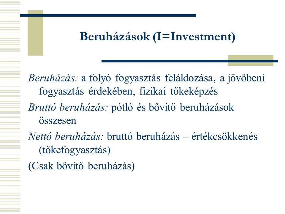 Beruházások (I=Investment)