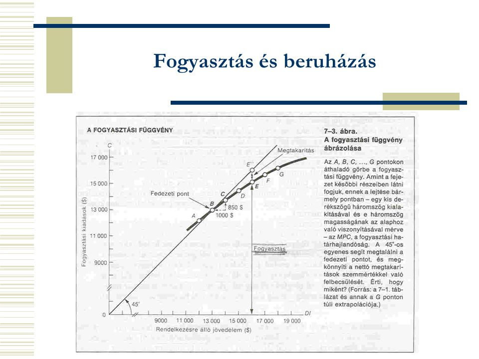 Fogyasztás és beruházás