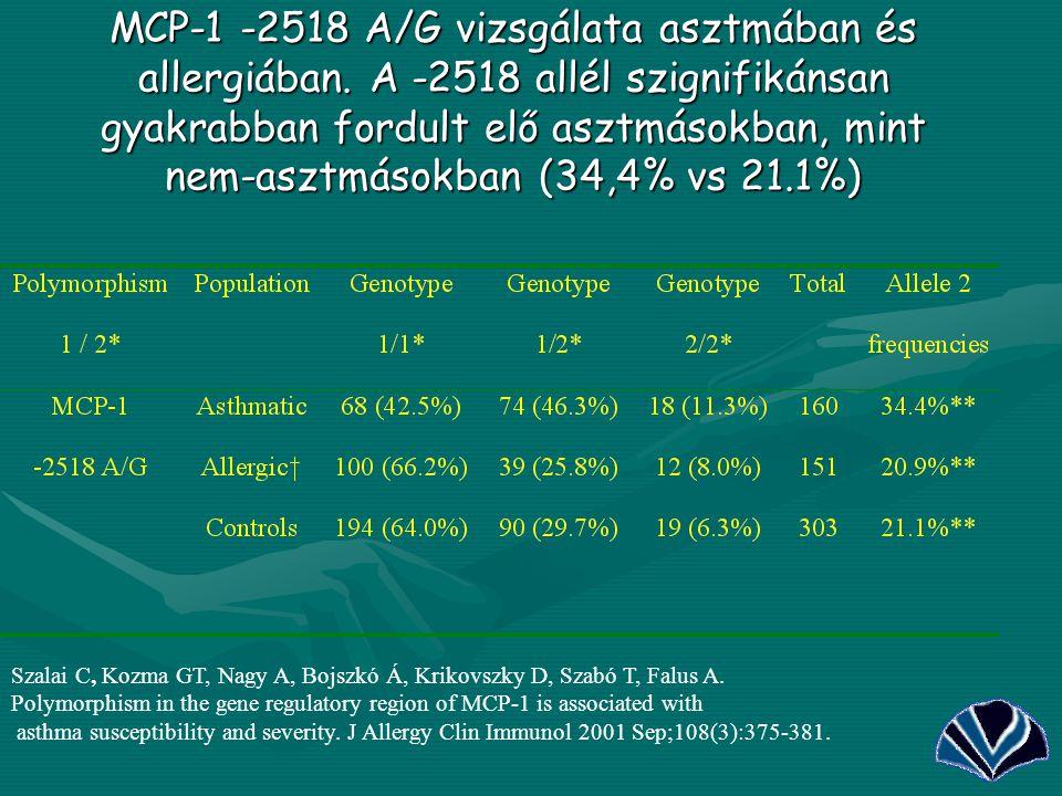 MCP-1 -2518 A/G vizsgálata asztmában és allergiában