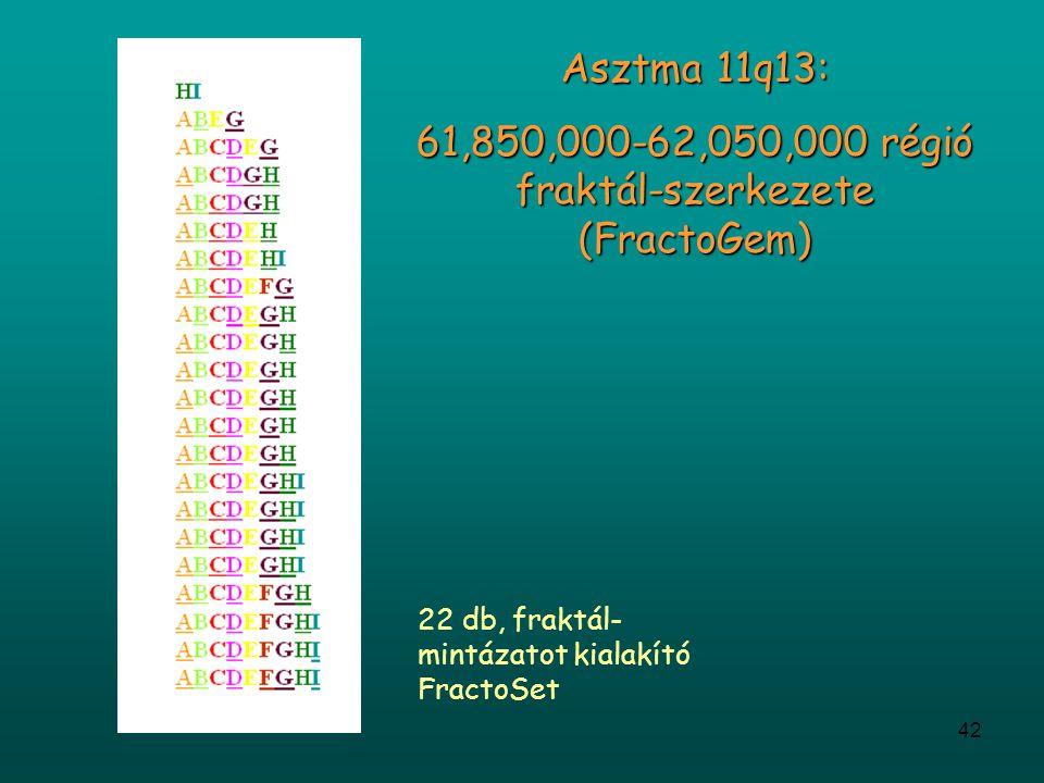 61,850,000-62,050,000 régió fraktál-szerkezete (FractoGem)