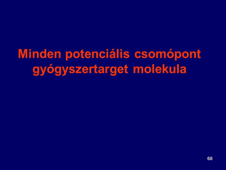 Minden potenciális csomópont gyógyszertarget molekula