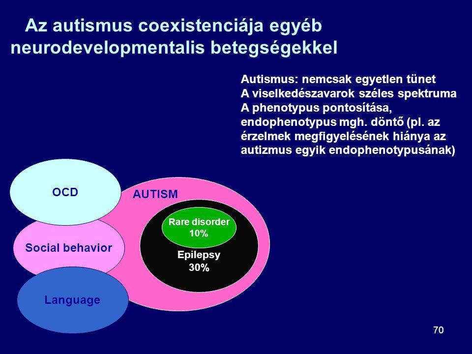 Az autismus coexistenciája egyéb neurodevelopmentalis betegségekkel