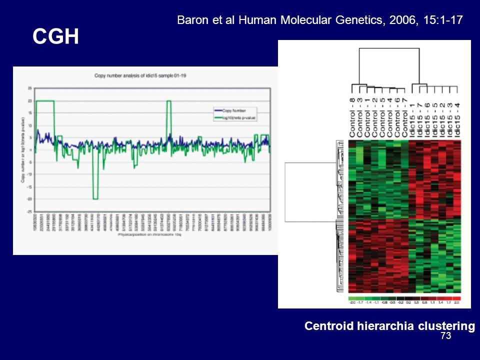 CGH Baron et al Human Molecular Genetics, 2006, 15:1-17