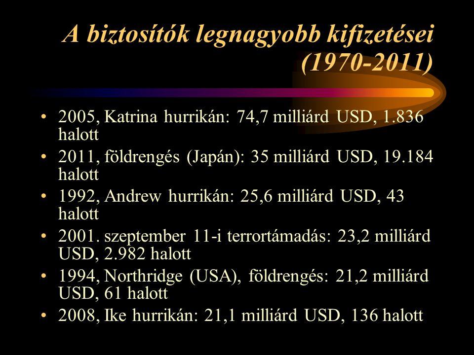 A biztosítók legnagyobb kifizetései (1970-2011)