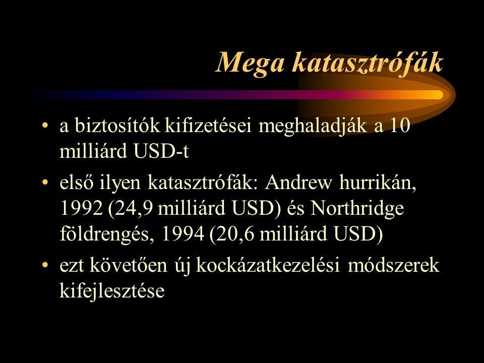 Mega katasztrófák a biztosítók kifizetései meghaladják a 10 milliárd USD-t.