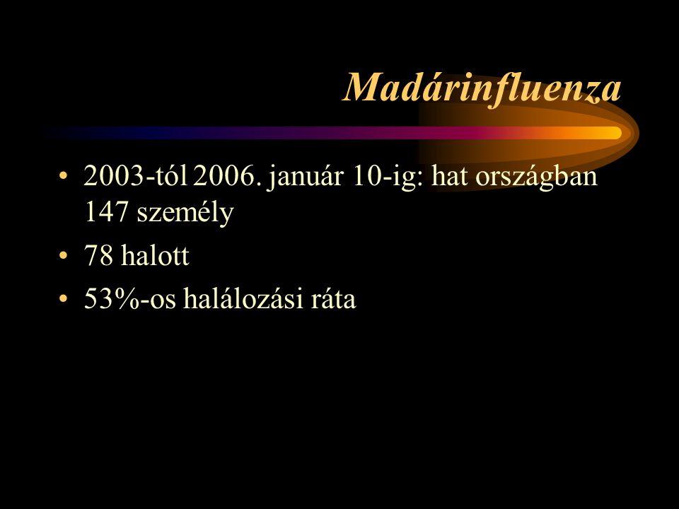Madárinfluenza 2003-tól 2006. január 10-ig: hat országban 147 személy