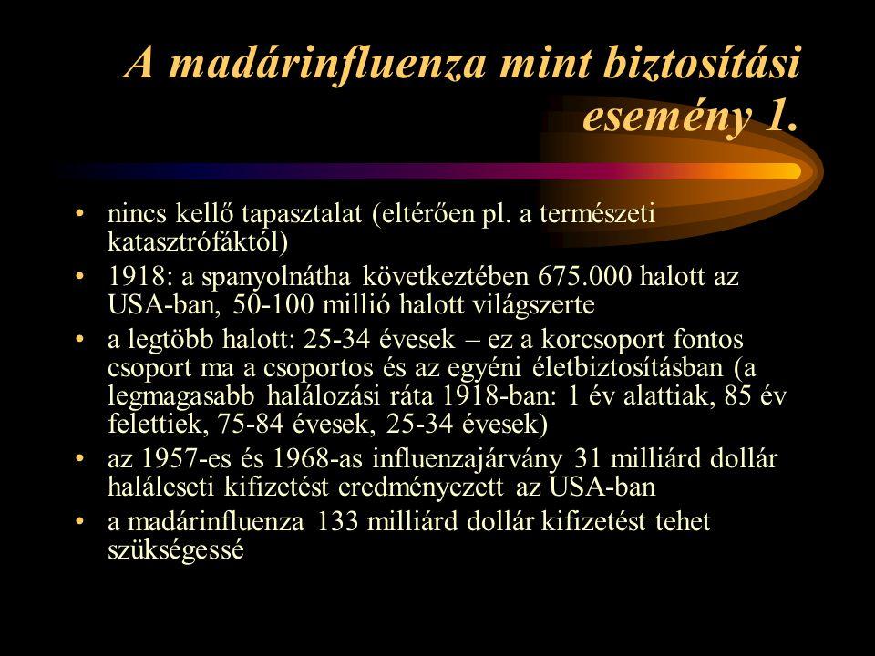 A madárinfluenza mint biztosítási esemény 1.