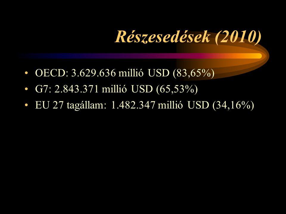 Részesedések (2010) OECD: 3.629.636 millió USD (83,65%)