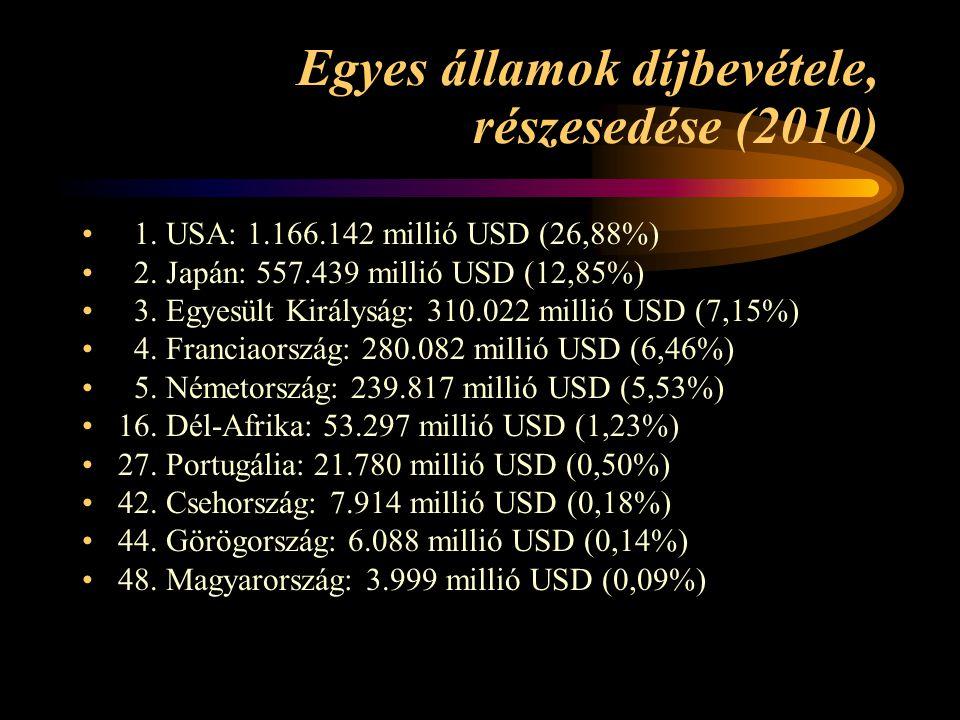 Egyes államok díjbevétele, részesedése (2010)