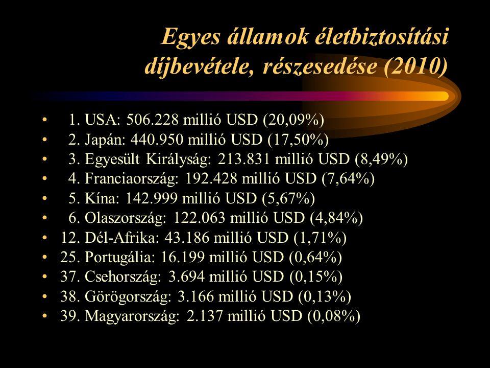 Egyes államok életbiztosítási díjbevétele, részesedése (2010)