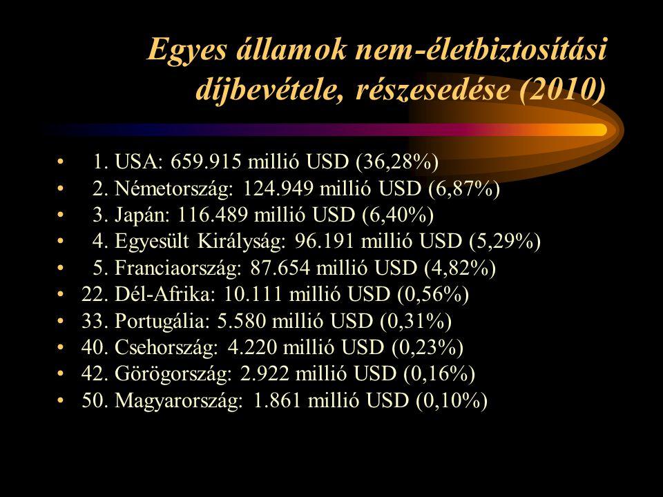 Egyes államok nem-életbiztosítási díjbevétele, részesedése (2010)