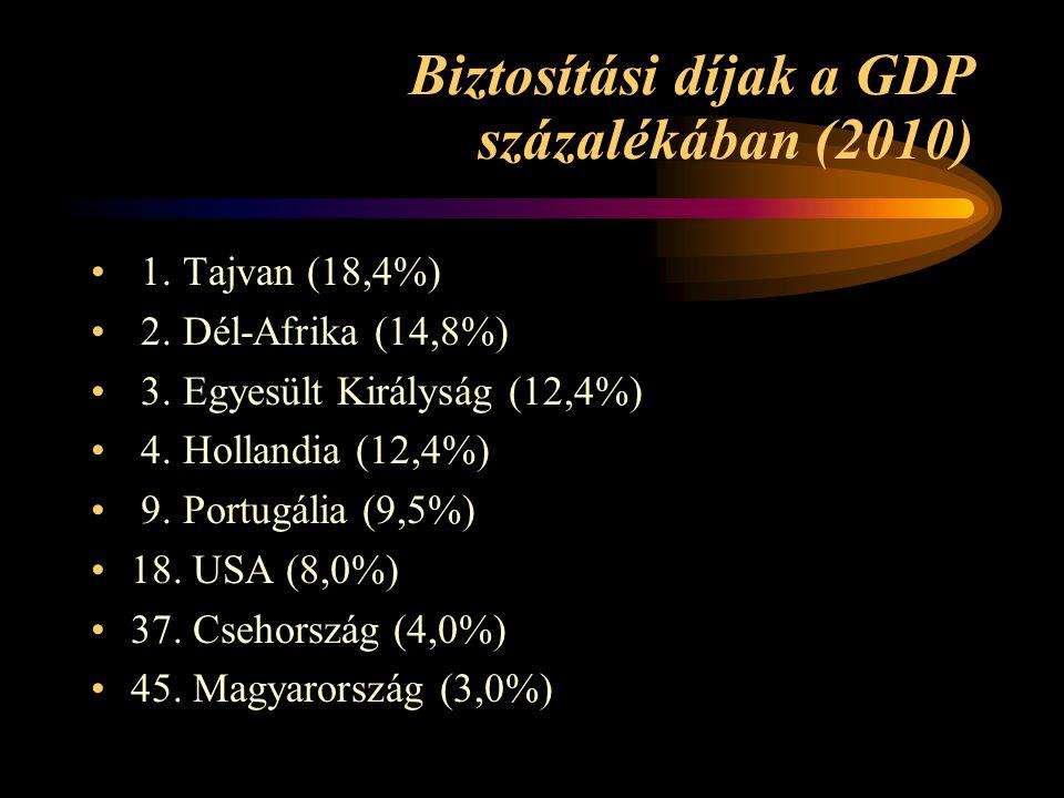 Biztosítási díjak a GDP százalékában (2010)