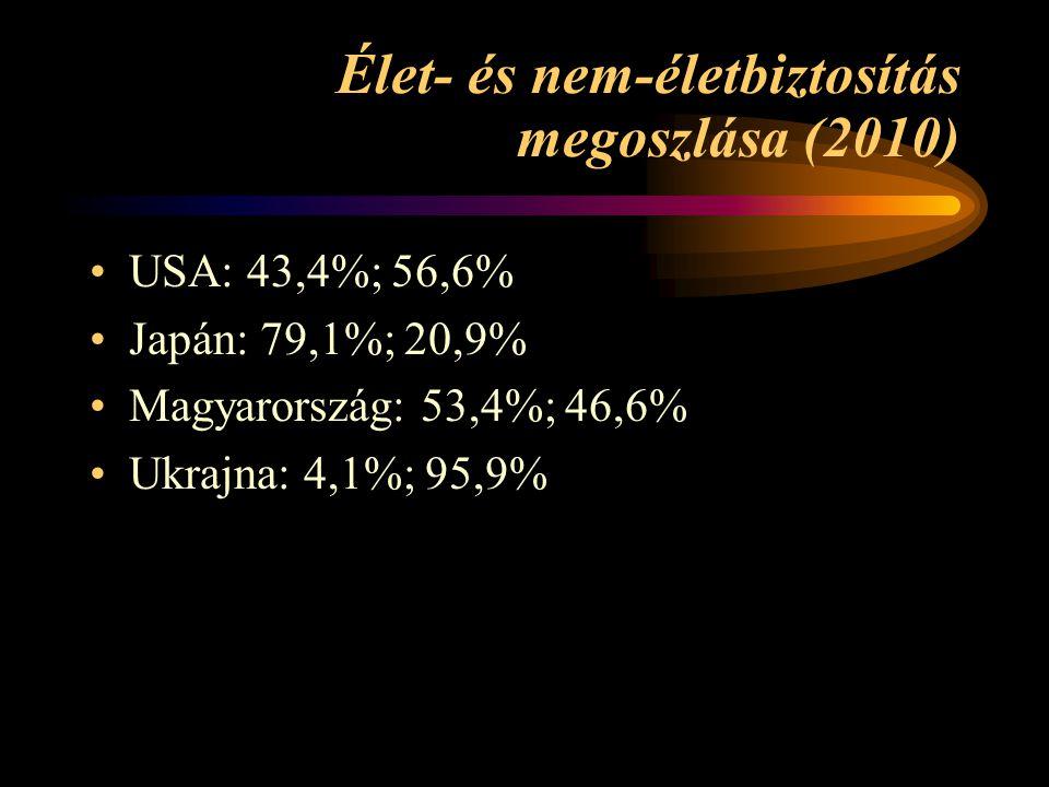 Élet- és nem-életbiztosítás megoszlása (2010)