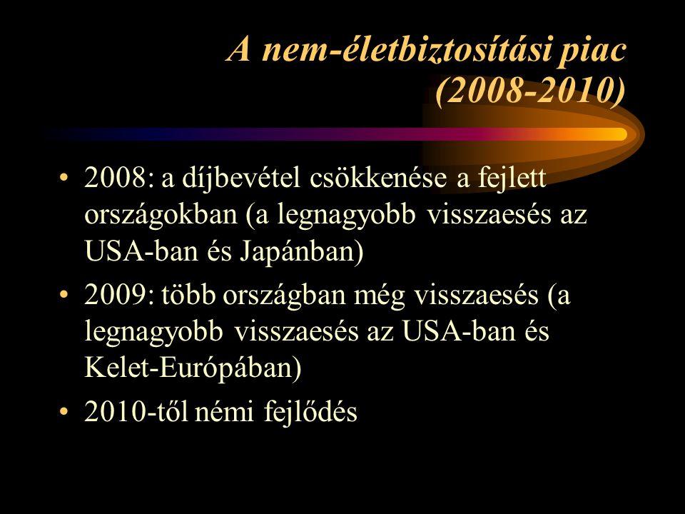 A nem-életbiztosítási piac (2008-2010)