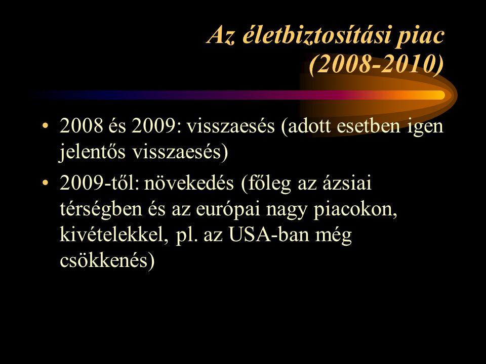 Az életbiztosítási piac (2008-2010)