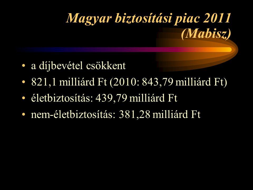 Magyar biztosítási piac 2011 (Mabisz)
