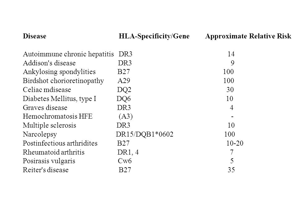 Disease HLA-Specificity/Gene Approximate Relative Risk